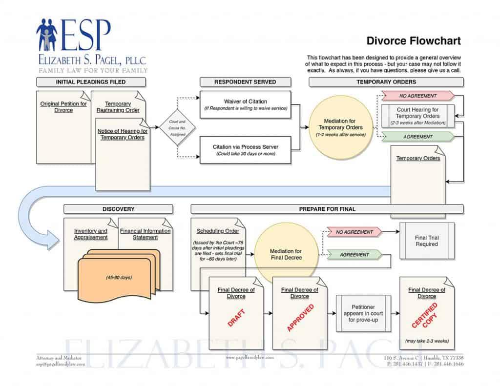 Divorce Flowchart - Know the Process